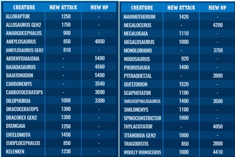 updated attributes jurassic world